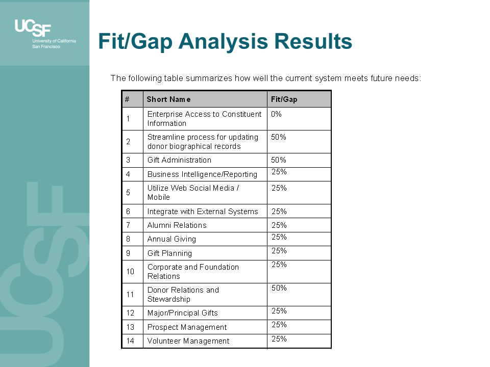 Fit/Gap Analysis Results