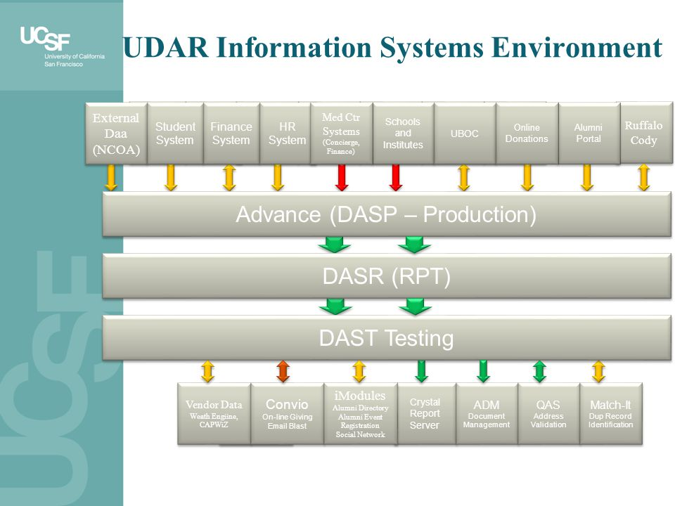 UDAR Information Systems Environment