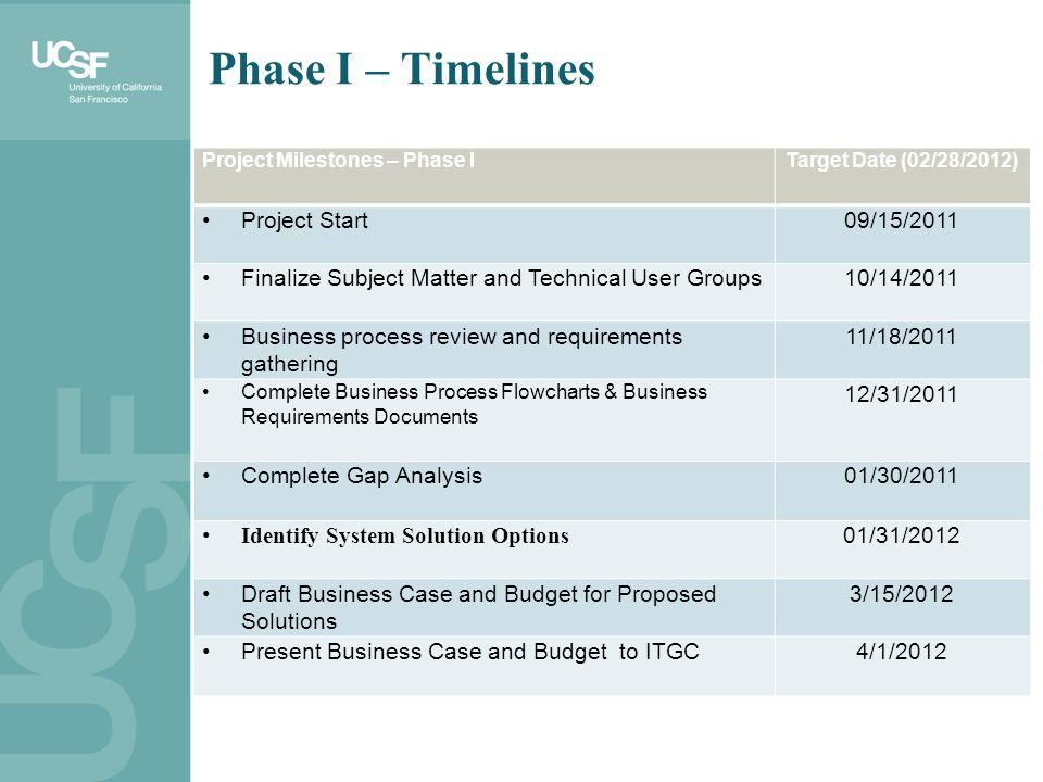 Phase I – Timelines Project Start 09/15/2011