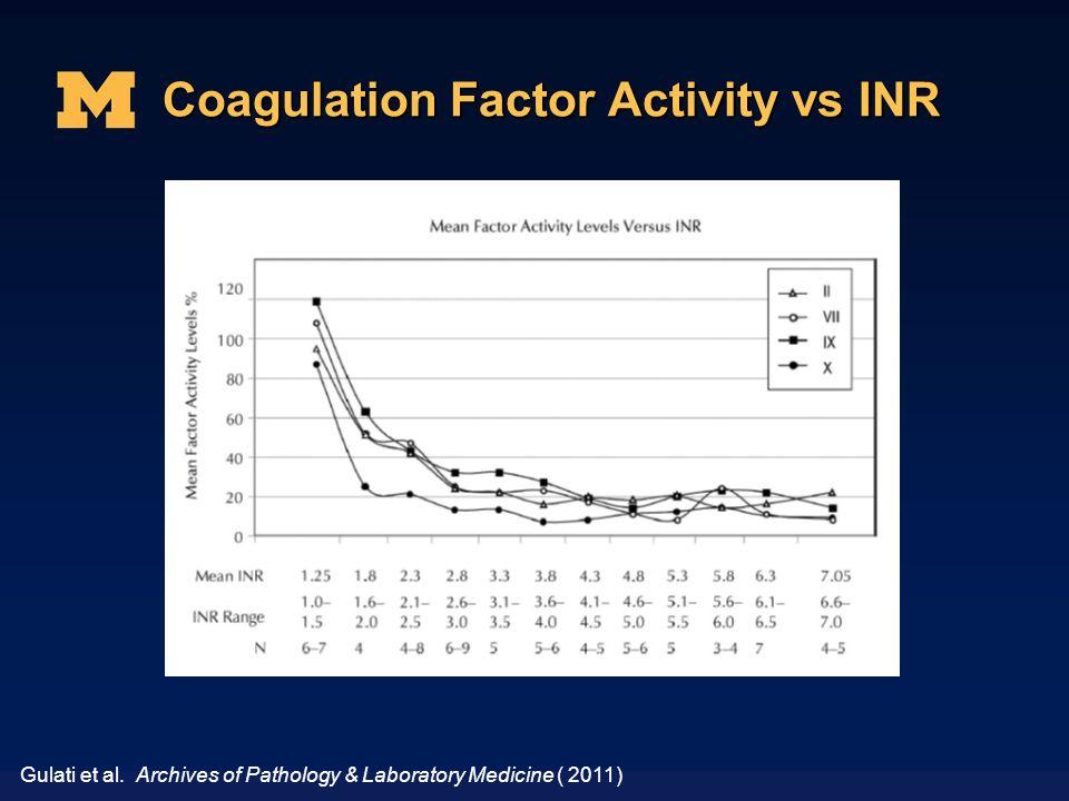 Coagulation Factor Activity vs INR