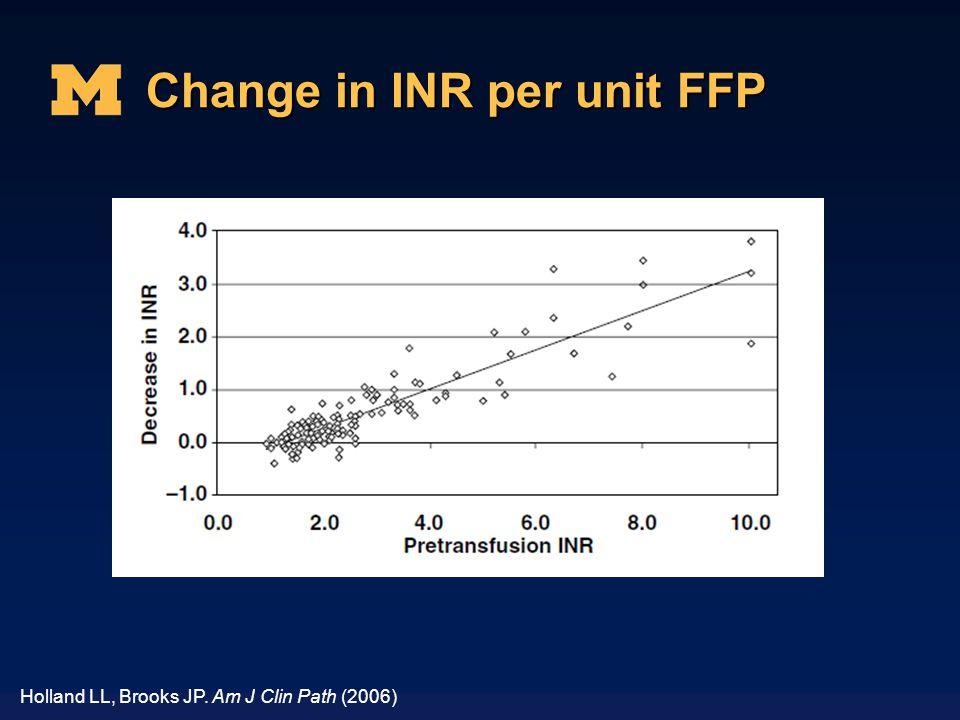 Change in INR per unit FFP