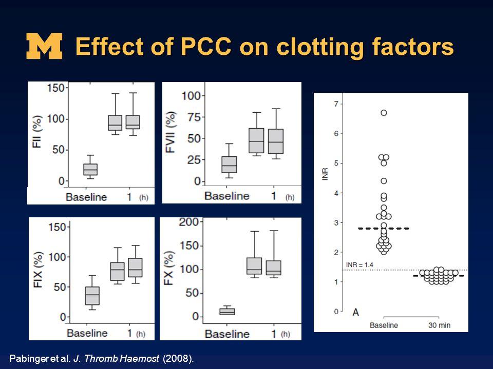 Effect of PCC on clotting factors