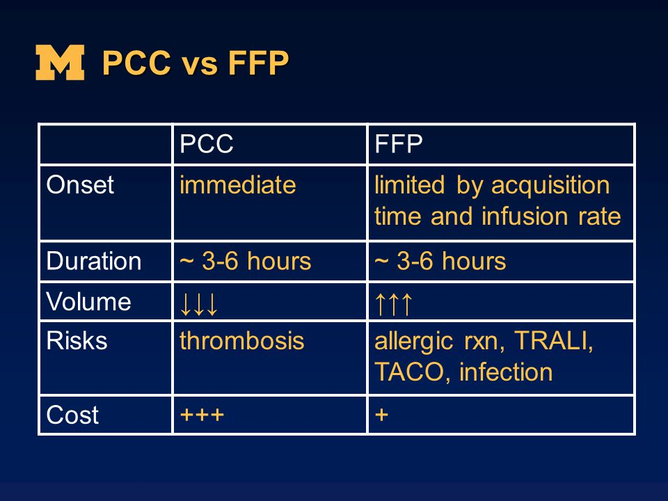 PCC vs FFP PCC FFP Onset immediate