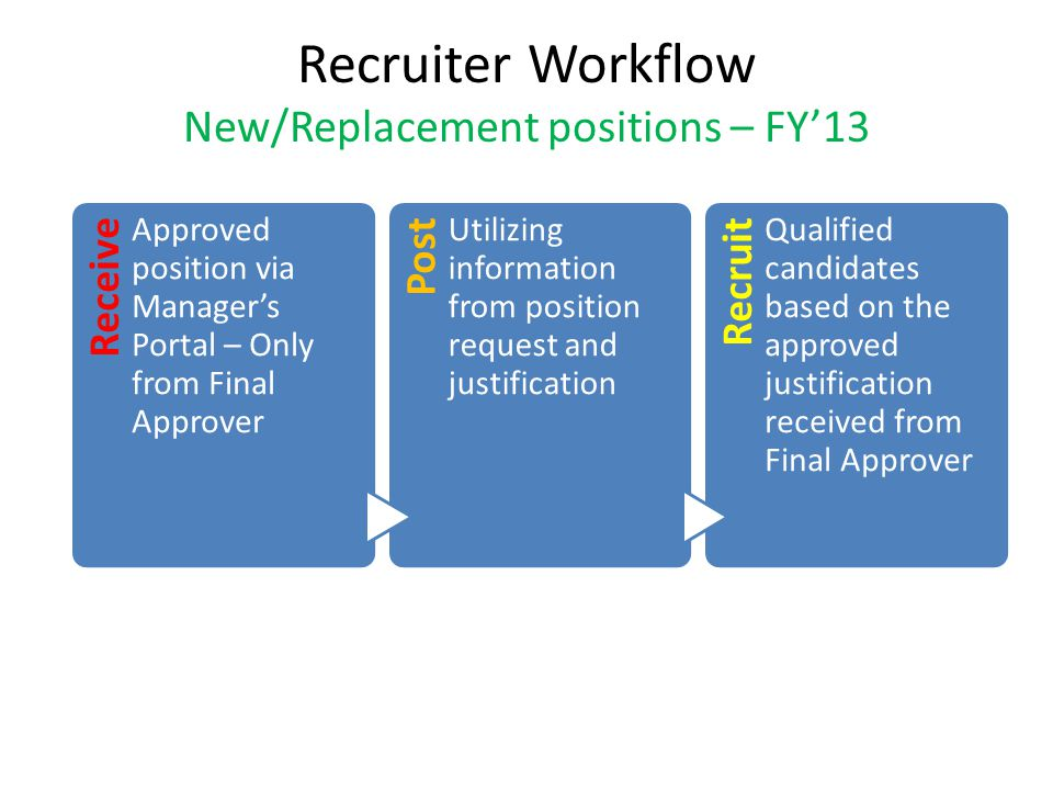 Recruiter Workflow New/Replacement positions – FY'13