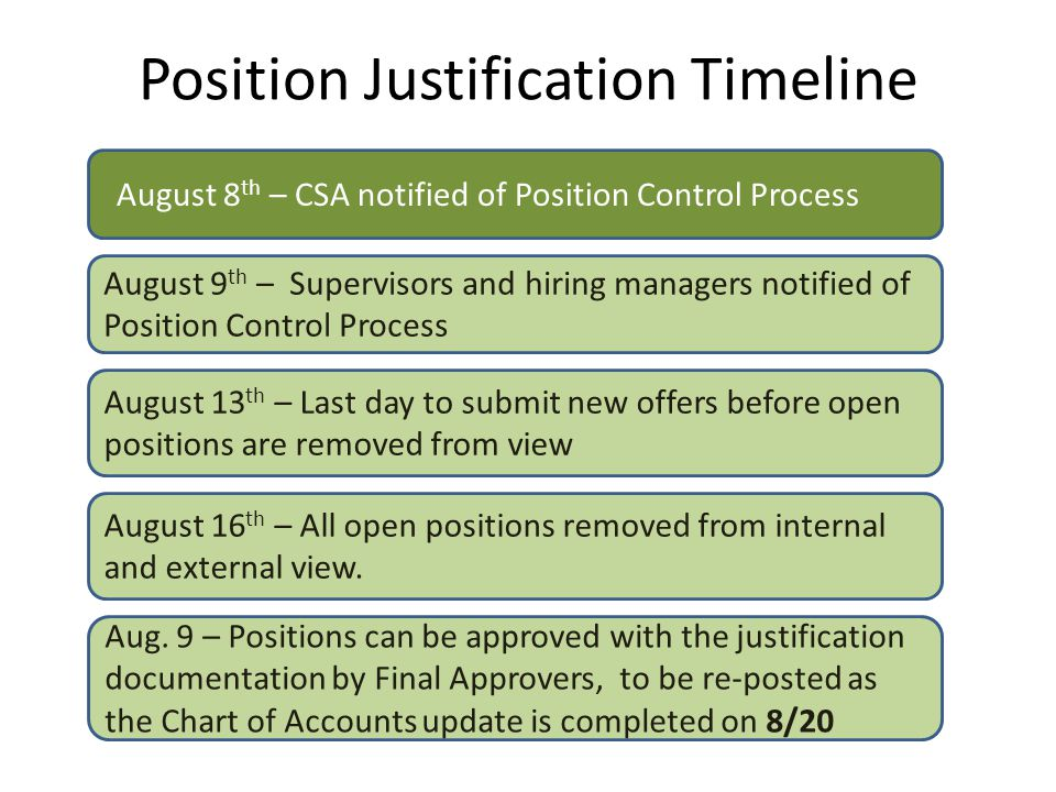 Position Justification Timeline