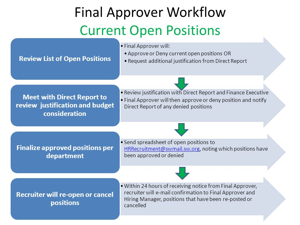Final Approver Workflow Current Open Positions