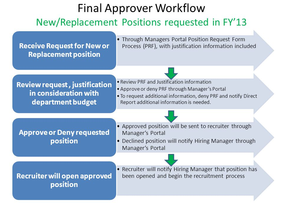 Final Approver Workflow New/Replacement Positions requested in FY'13