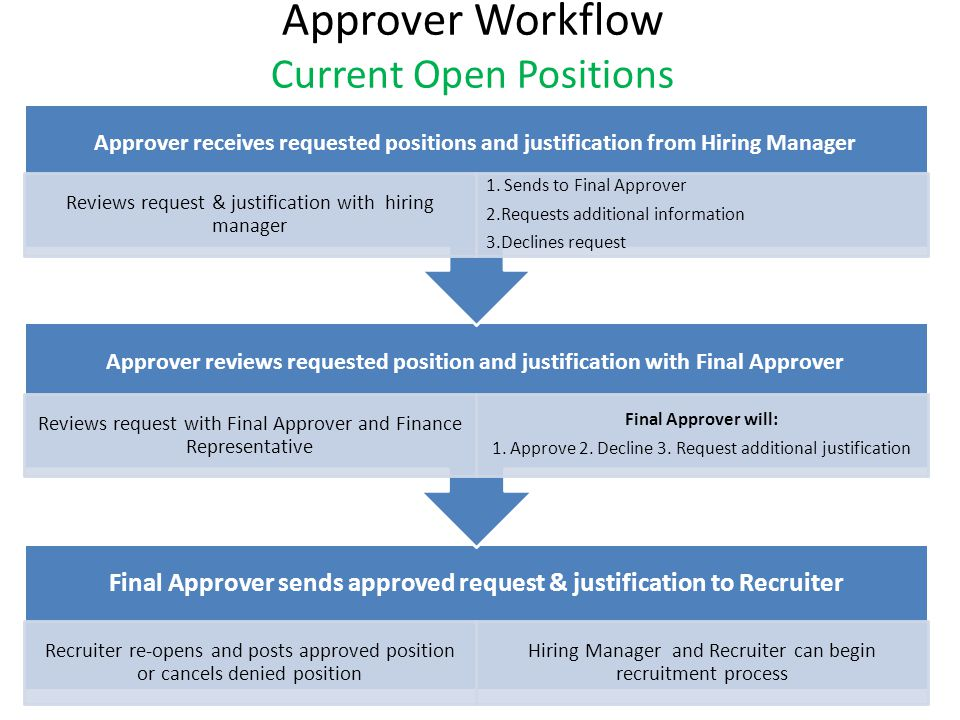 Approver Workflow Current Open Positions