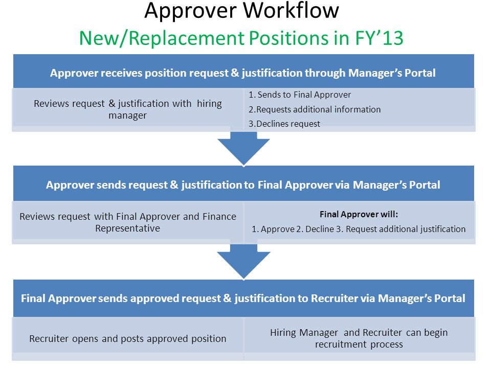 Approver Workflow New/Replacement Positions in FY'13