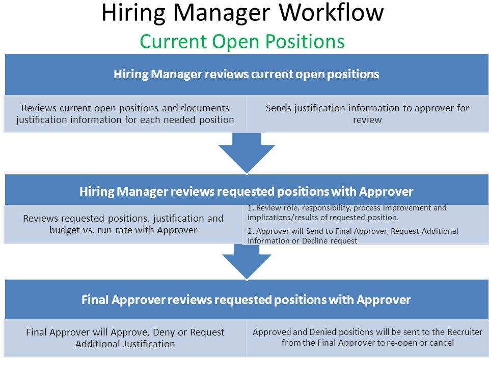 Hiring Manager Workflow Current Open Positions