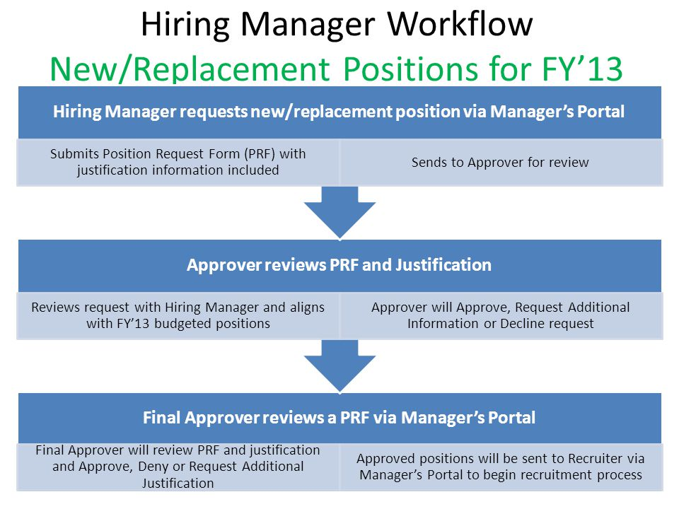 Position RequestJustification Process  Ppt Video Online Download