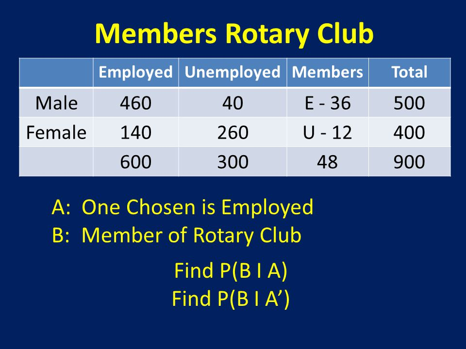 Members Rotary Club A: One Chosen is Employed B: Member of Rotary Club