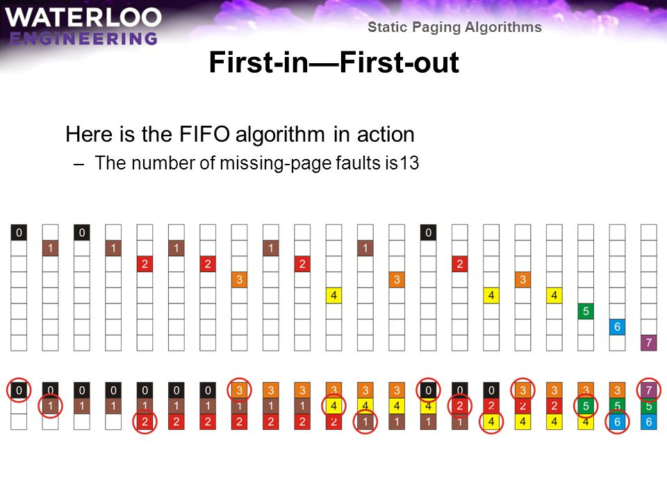 First-in—First-out Here is the FIFO algorithm in action