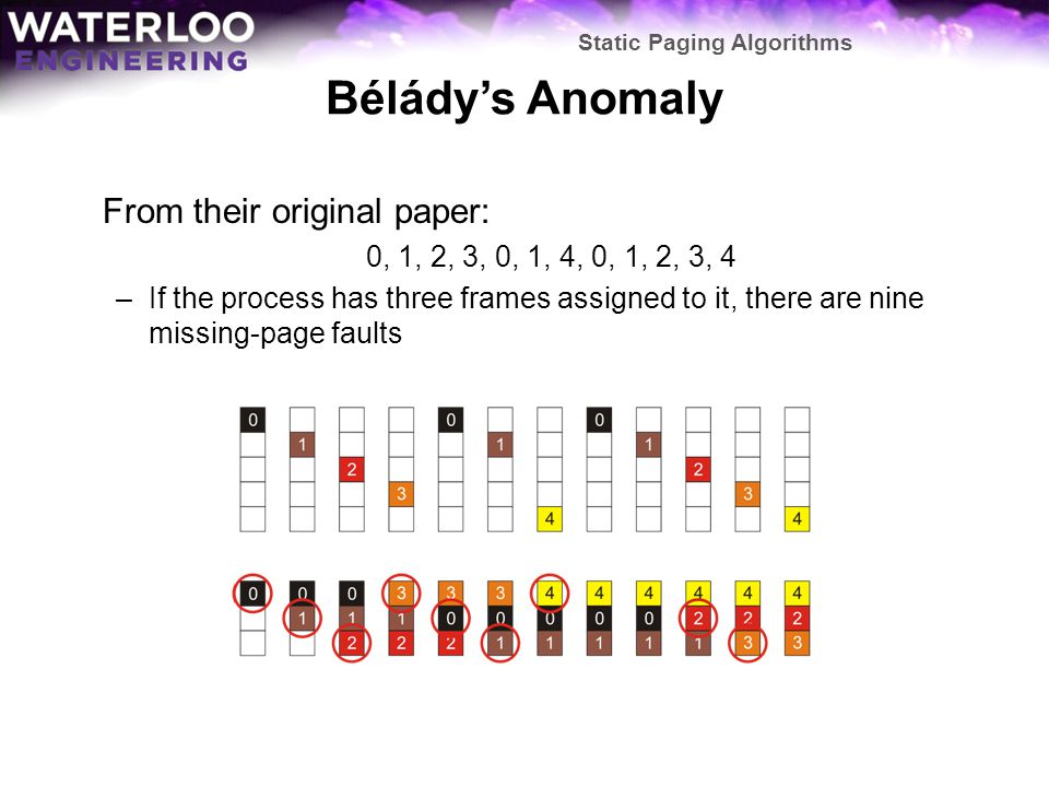 Bélády's Anomaly From their original paper: