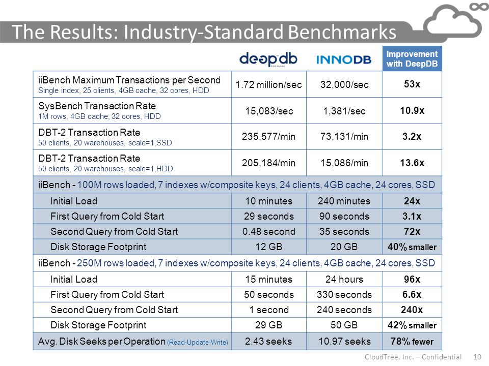 The Results: Industry-Standard Benchmarks