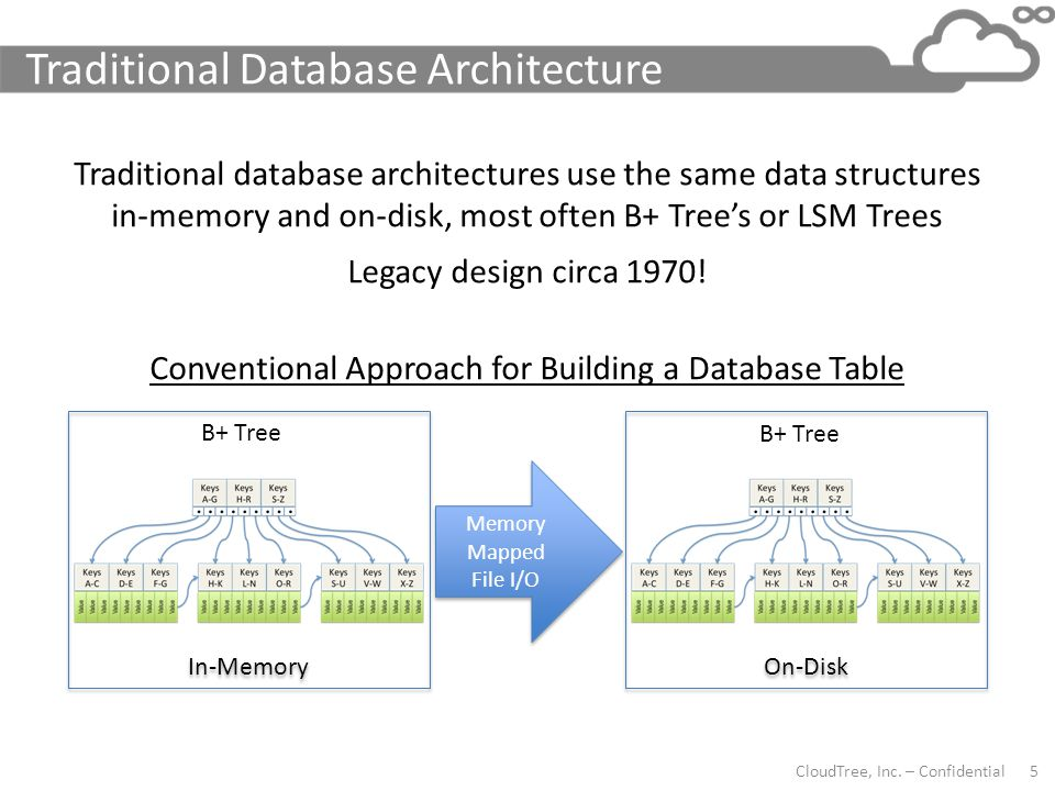Traditional Database Architecture