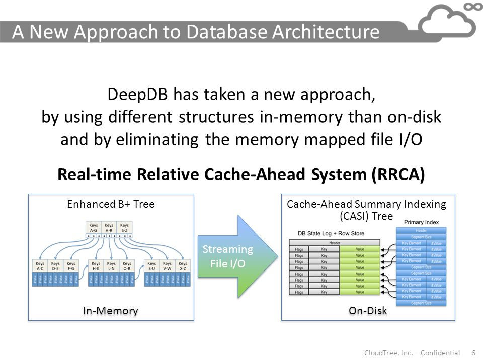 A New Approach to Database Architecture
