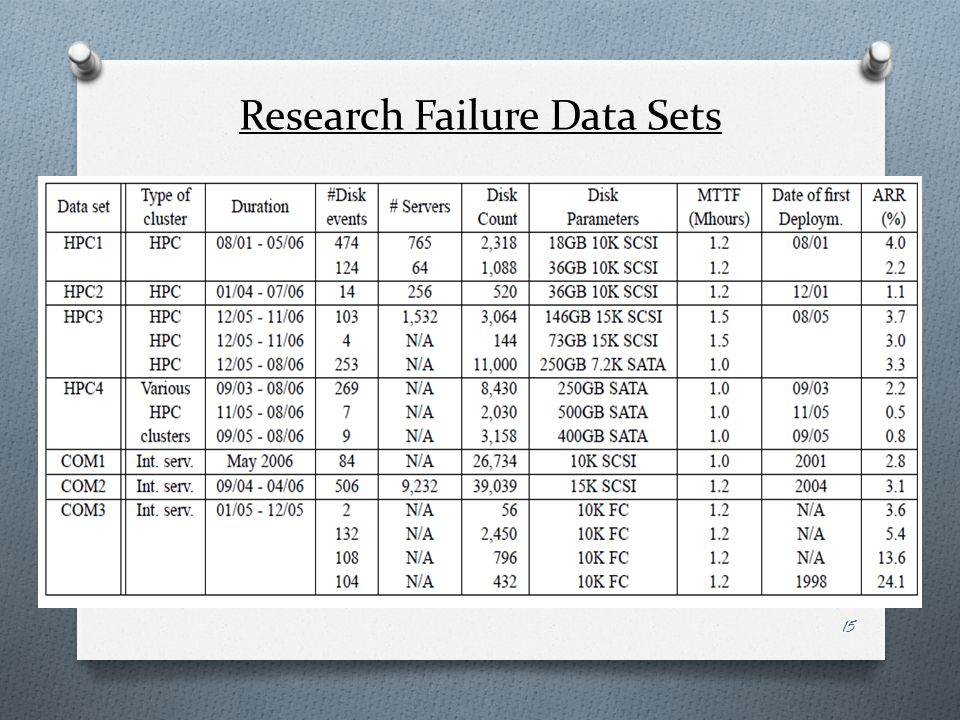 Research Failure Data Sets