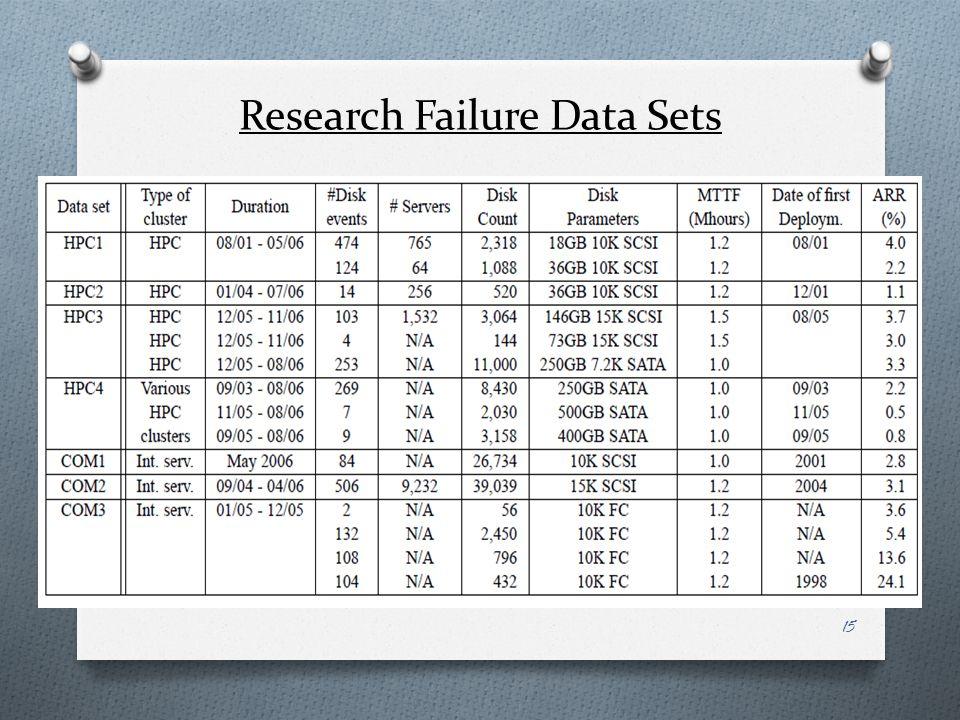 Research Failure Data Sets