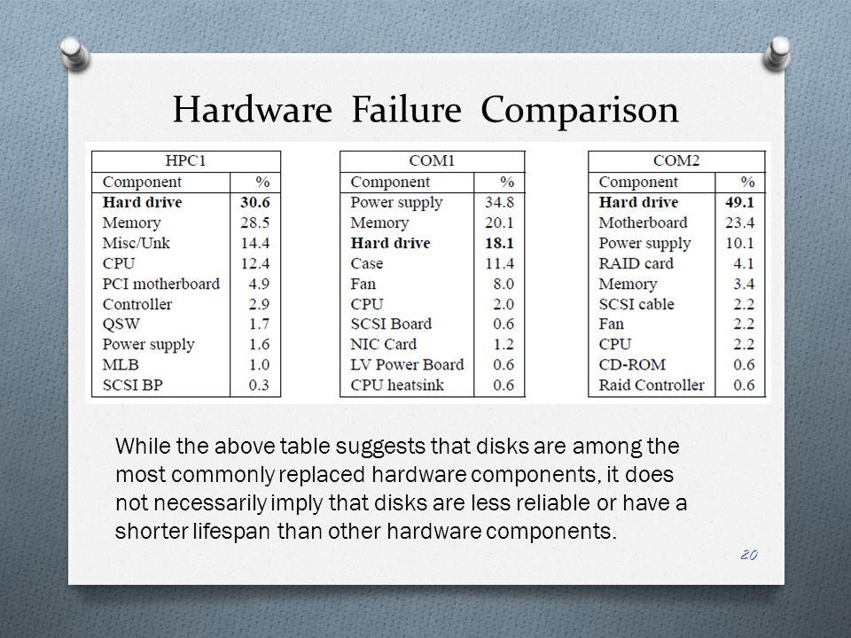 Hardware Failure Comparison