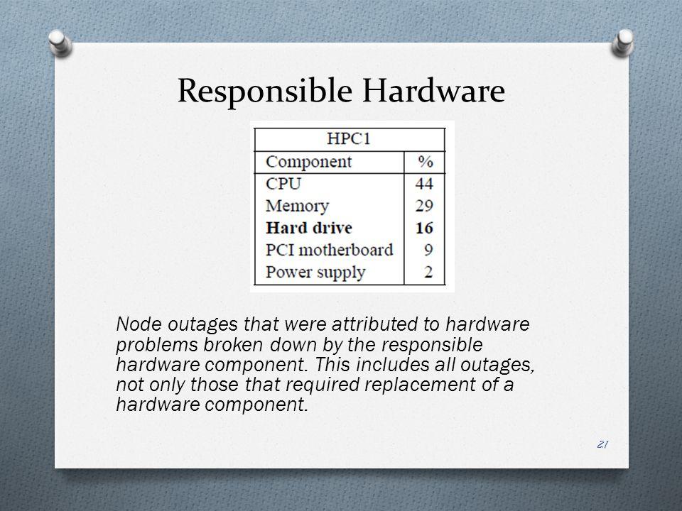 Responsible Hardware