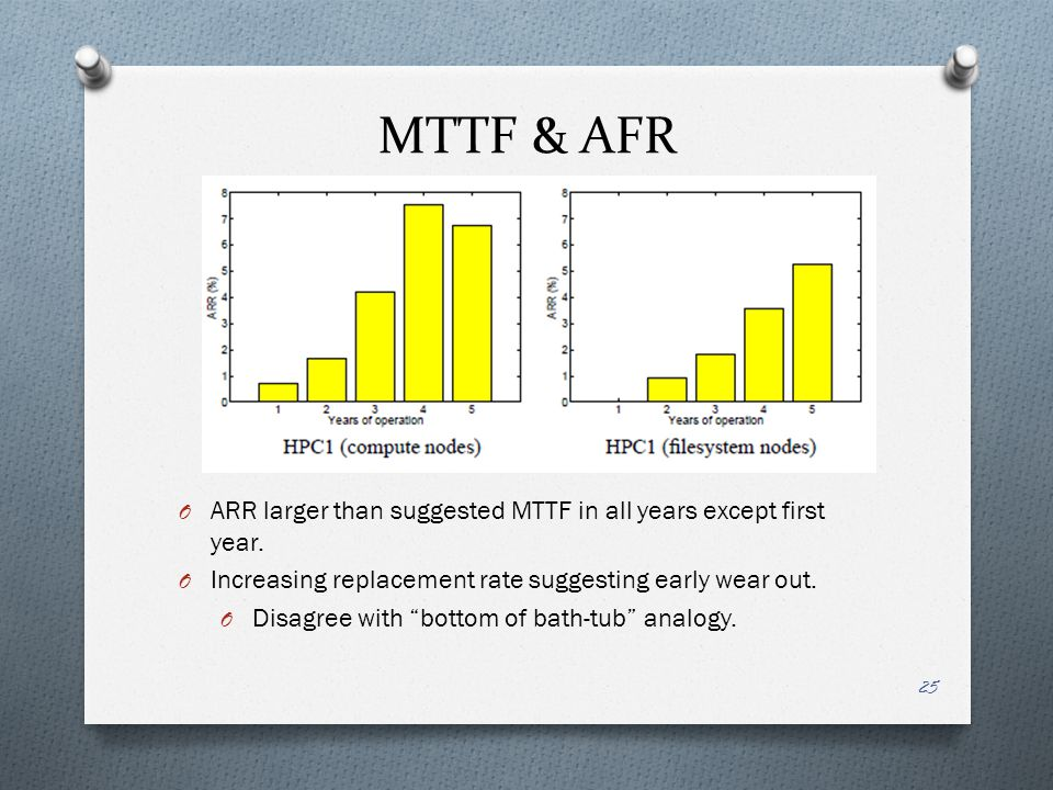 MTTF & AFR ARR larger than suggested MTTF in all years except first year. Increasing replacement rate suggesting early wear out.