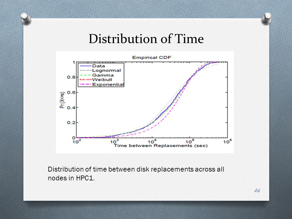 Distribution of Time Distribution of time between disk replacements across all nodes in HPC1.