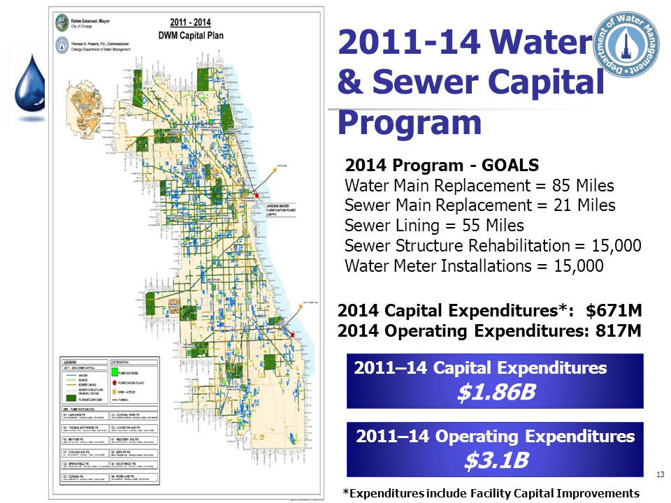 2011–14 Operating Expenditures