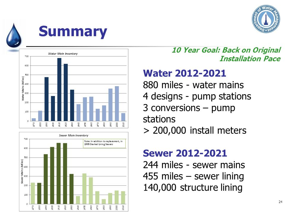 Summary Water 2012-2021 880 miles - water mains