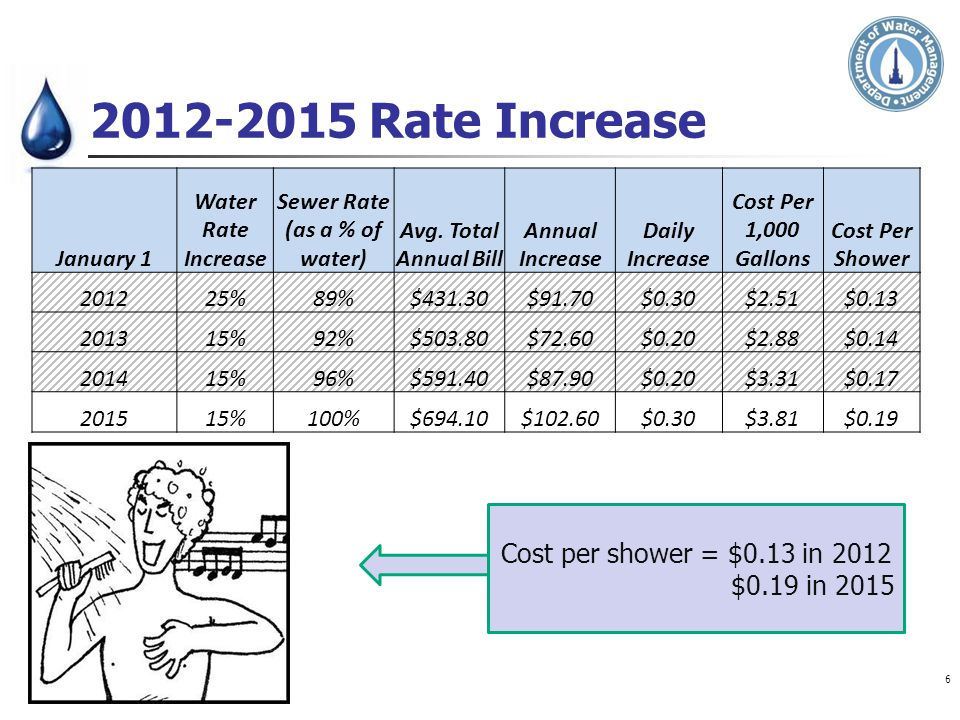 Sewer Rate (as a % of water)