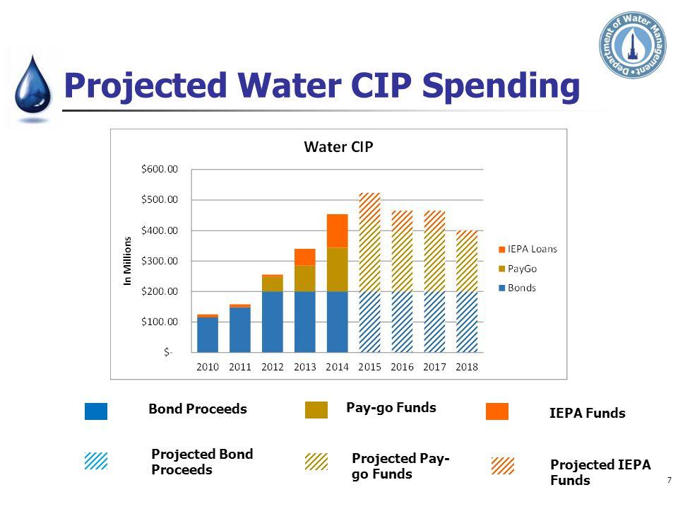 Projected Water CIP Spending