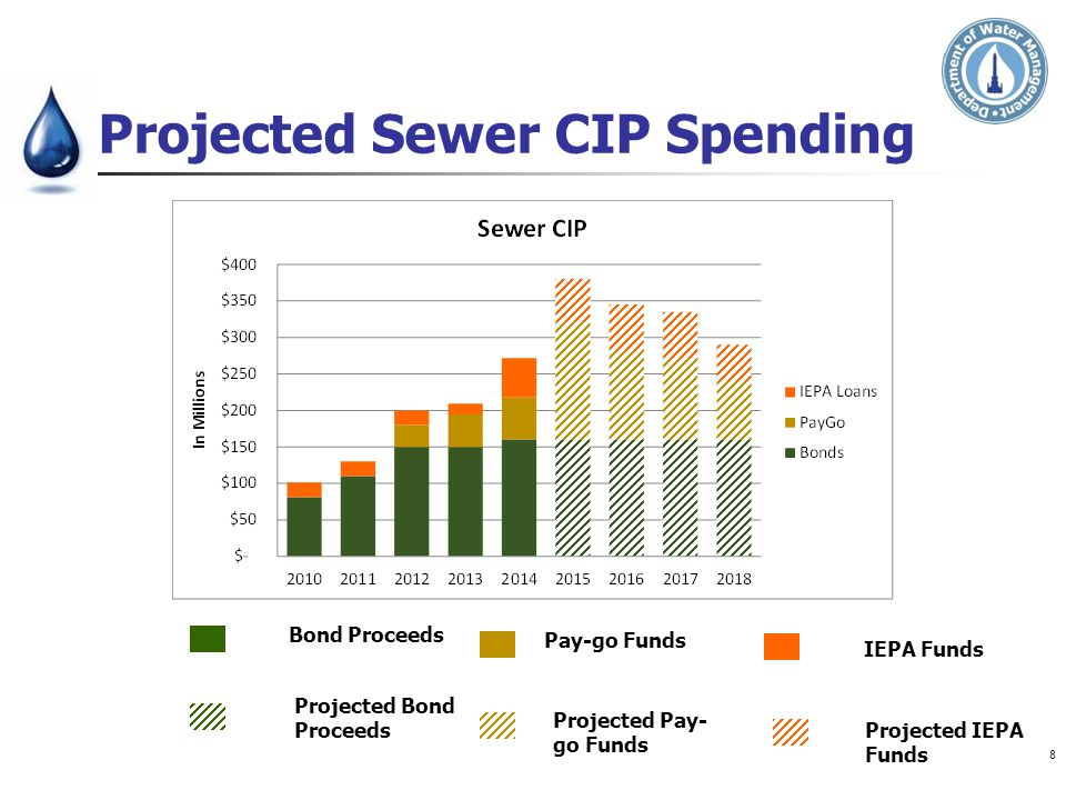 Projected Sewer CIP Spending