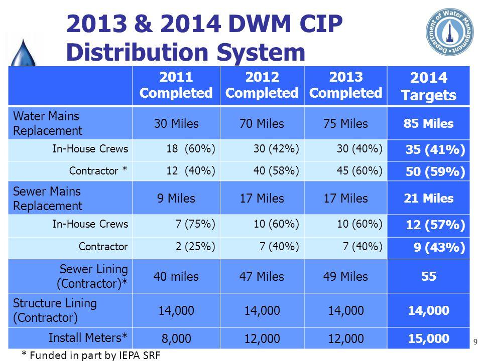 2013 & 2014 DWM CIP Distribution System