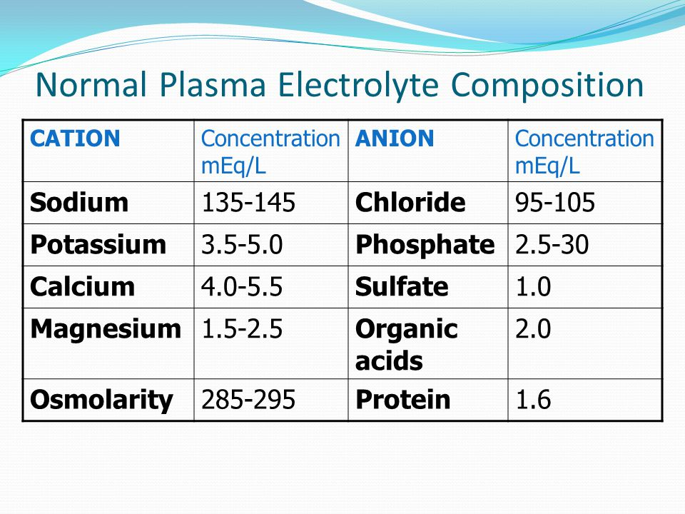 Normal Plasma Electrolyte Composition