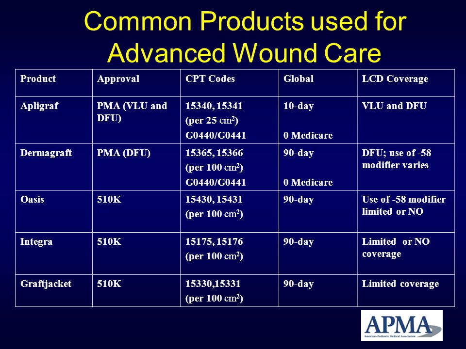 Common Products used for Advanced Wound Care