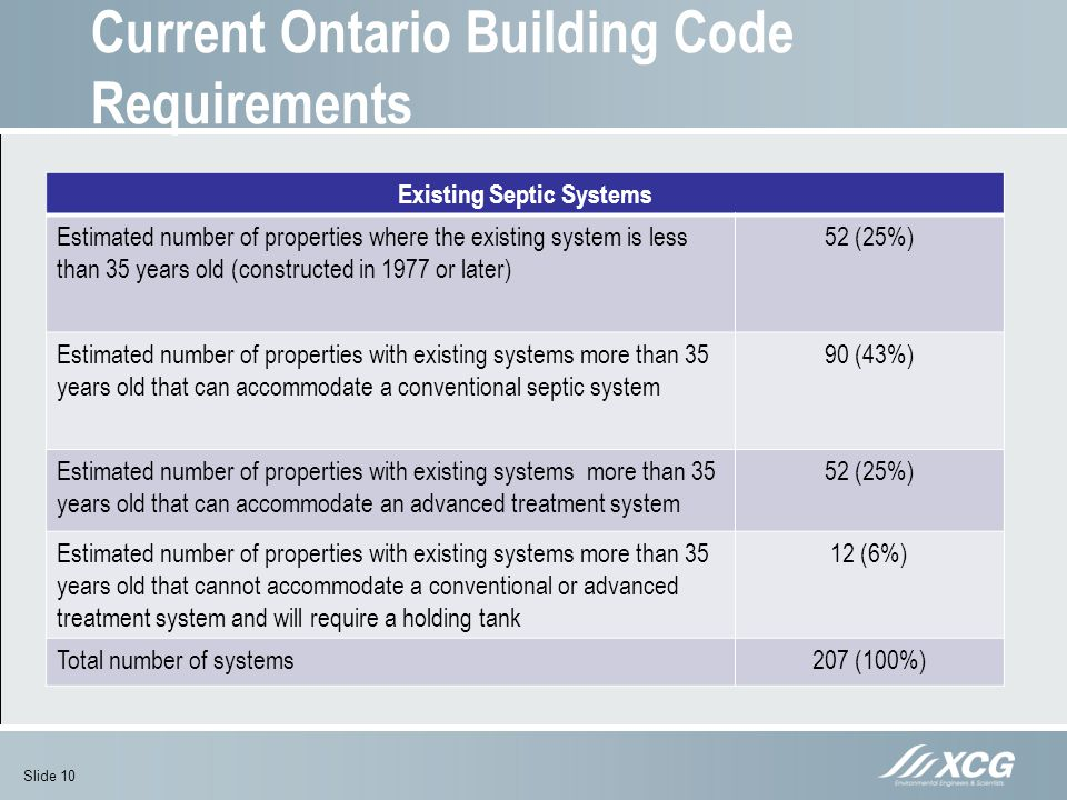 Current Ontario Building Code Requirements