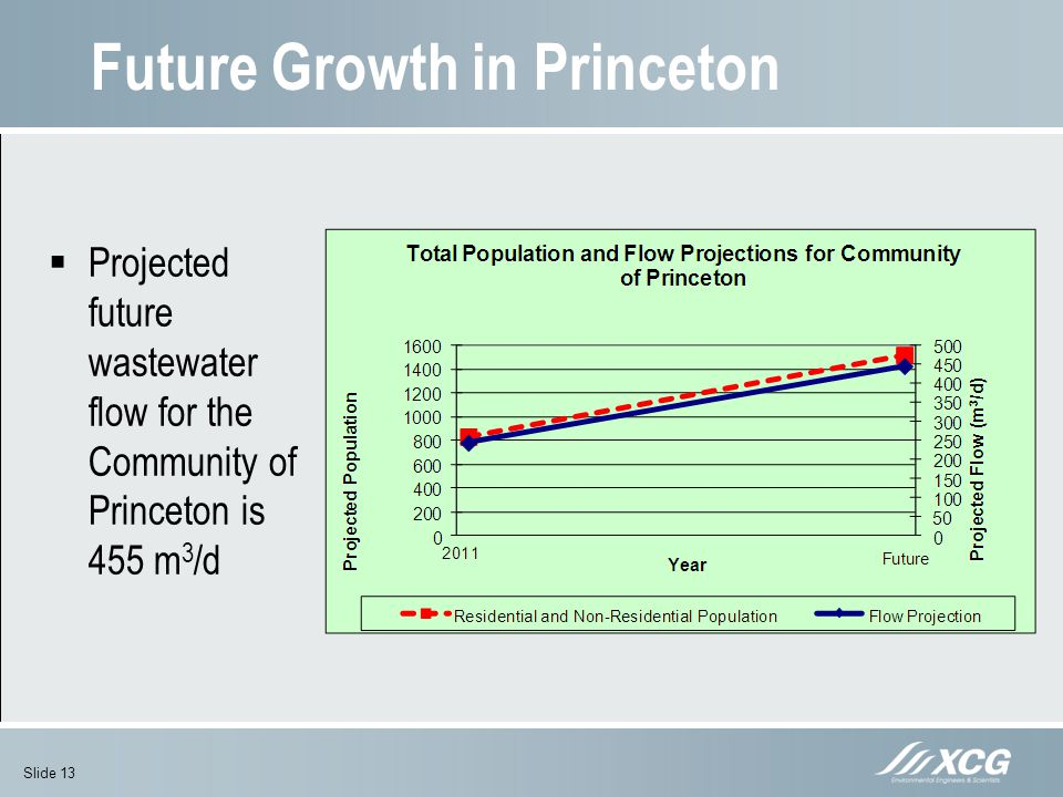 Future Growth in Princeton