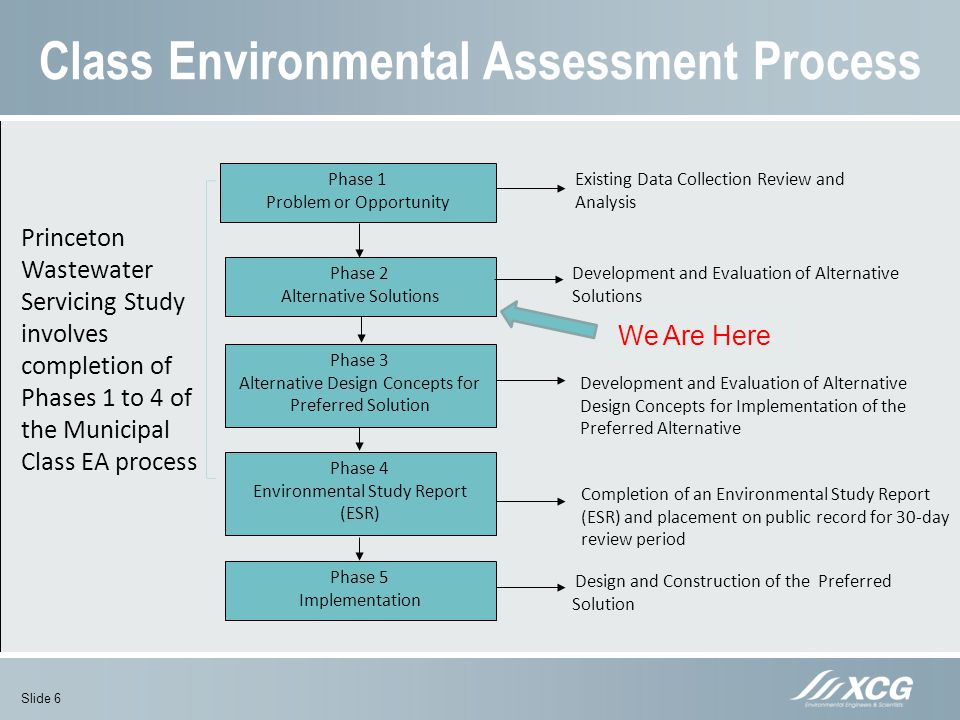 Class Environmental Assessment Process