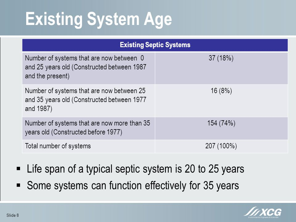 Existing Septic Systems