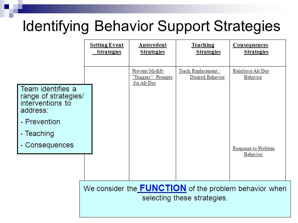 Identifying Behavior Support Strategies