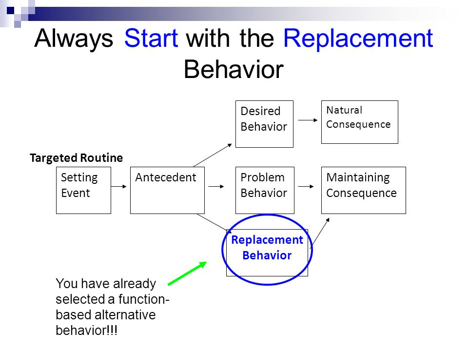 Always Start with the Replacement Behavior