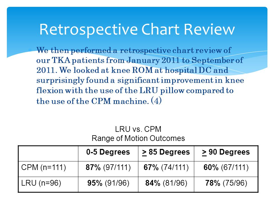 Retrospective Chart Review