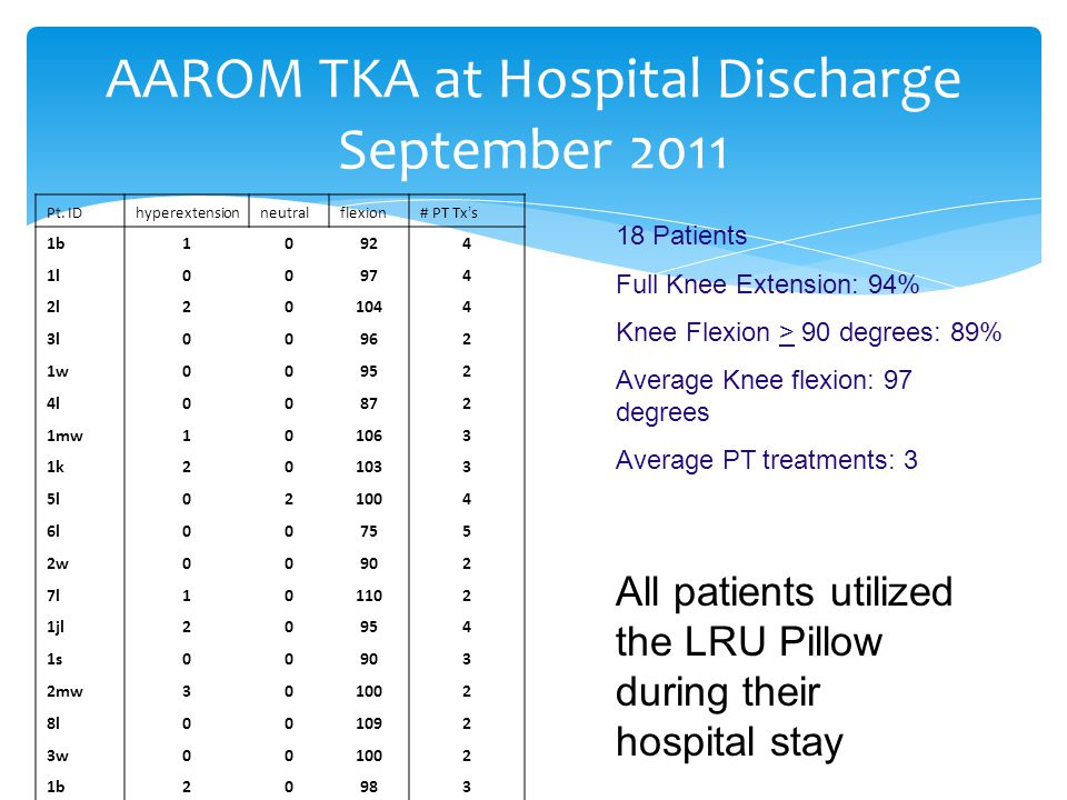 AAROM TKA at Hospital Discharge September 2011