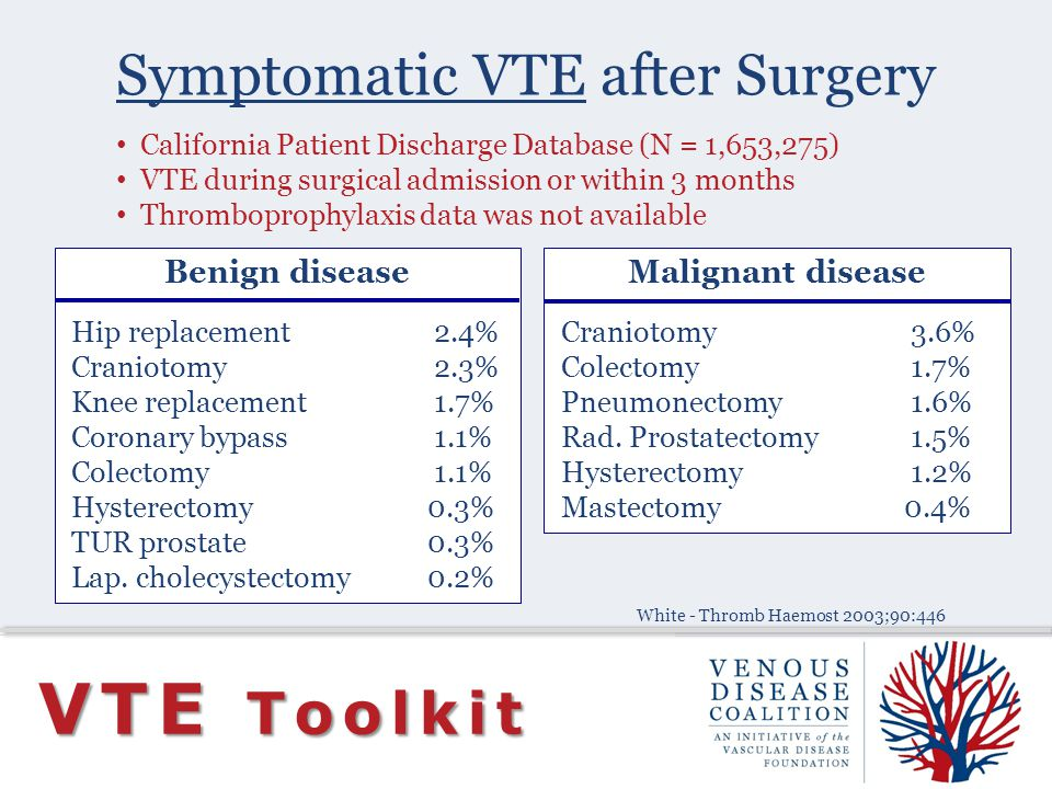 Symptomatic VTE after Surgery