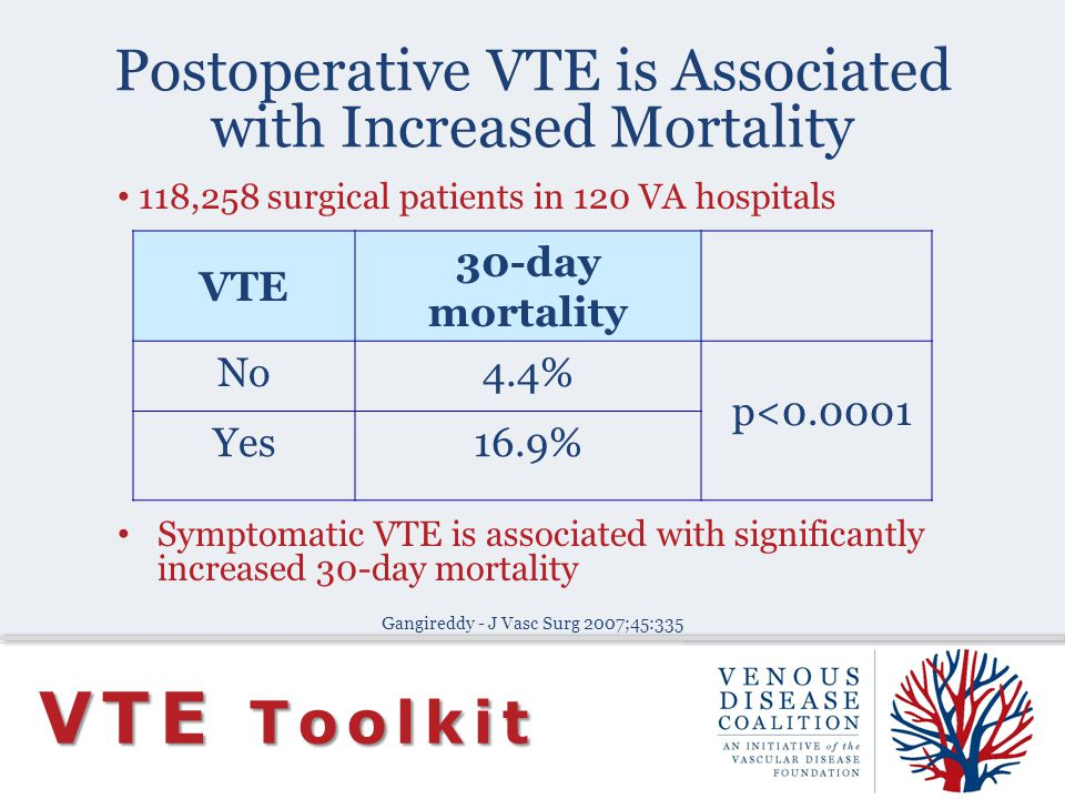 Postoperative VTE is Associated with Increased Mortality