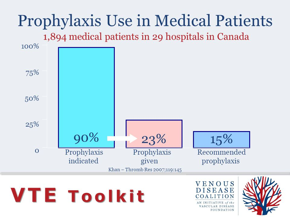 Prophylaxis Use in Medical Patients