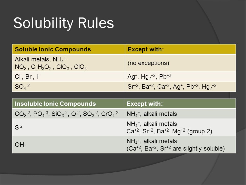 Solubility Rules Soluble Ionic Compounds Except with: