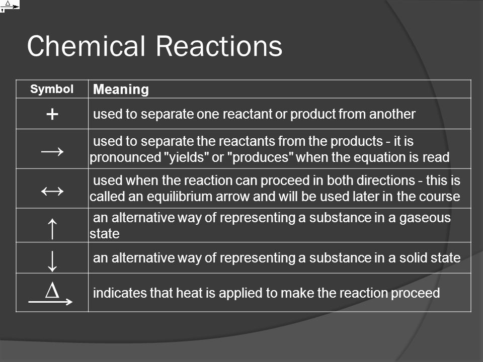 Chemical Reactions + → ↔ ↑ ↓ ∆ Meaning
