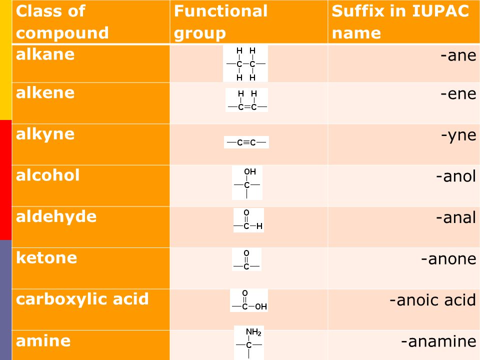Class of compound Functional group. Suffix in IUPAC name. alkane. -ane. alkene. -ene. alkyne.