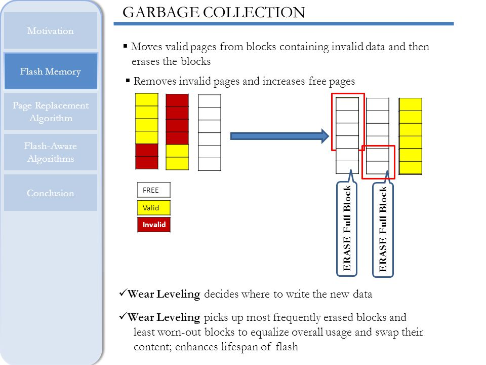 GARBAGE COLLECTION Motivation. Moves valid pages from blocks containing invalid data and then erases the blocks.